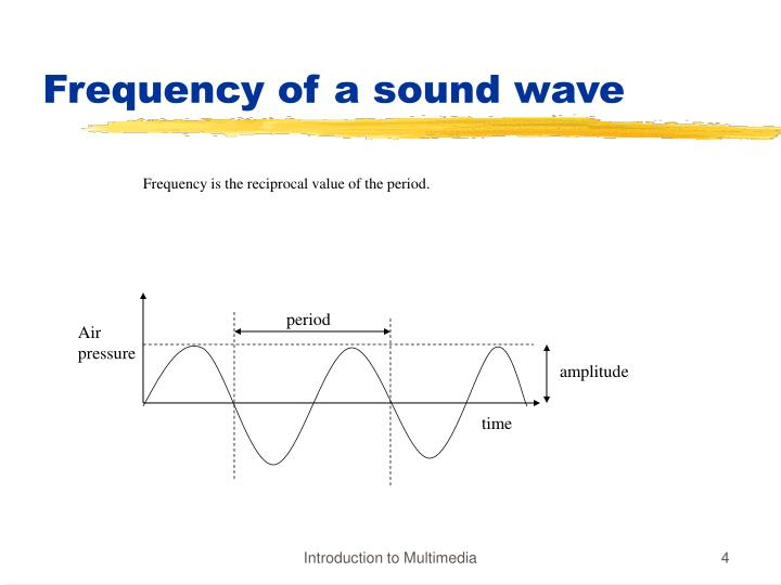 Frequency of a sound wave