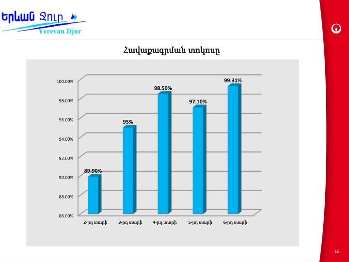 Հավաքագրման տոկոսը