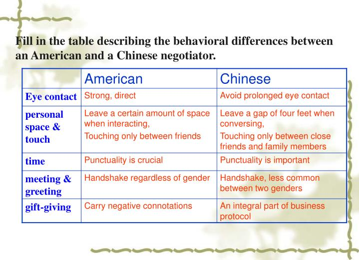 Fill in the table describing the behavioral differences between an American and a Chinese negotiator.