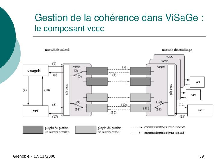 Gestion de la cohérence dans ViSaGe :