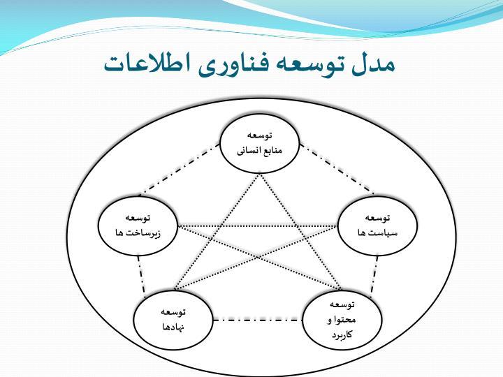 مدل توسعه فناوری اطلاعات