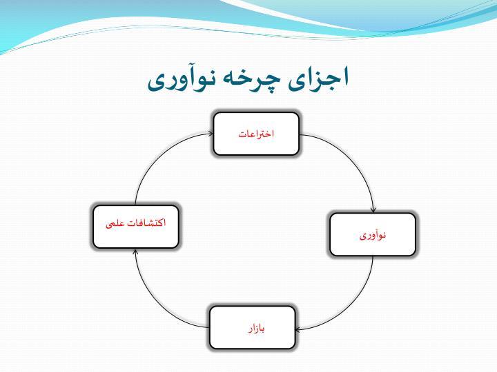 اجزای چرخه نوآوری