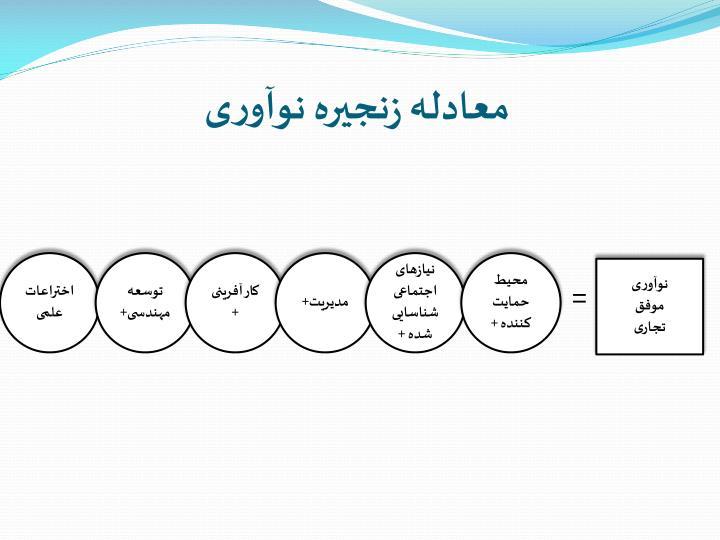 معادله زنجیره نوآوری