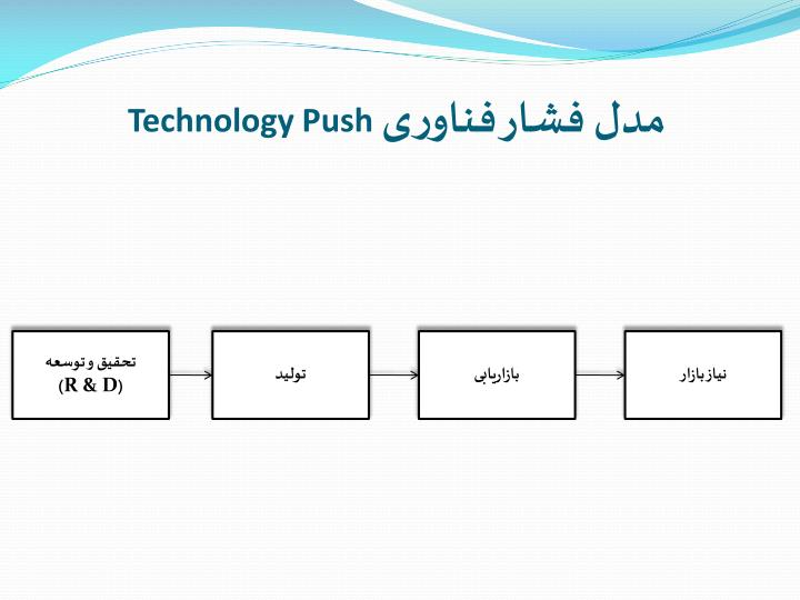 مدل فشار فناوری