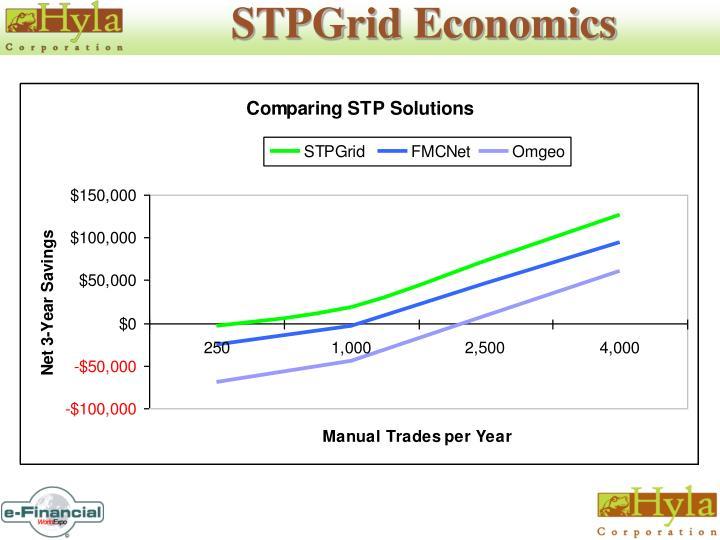 STPGrid Economics