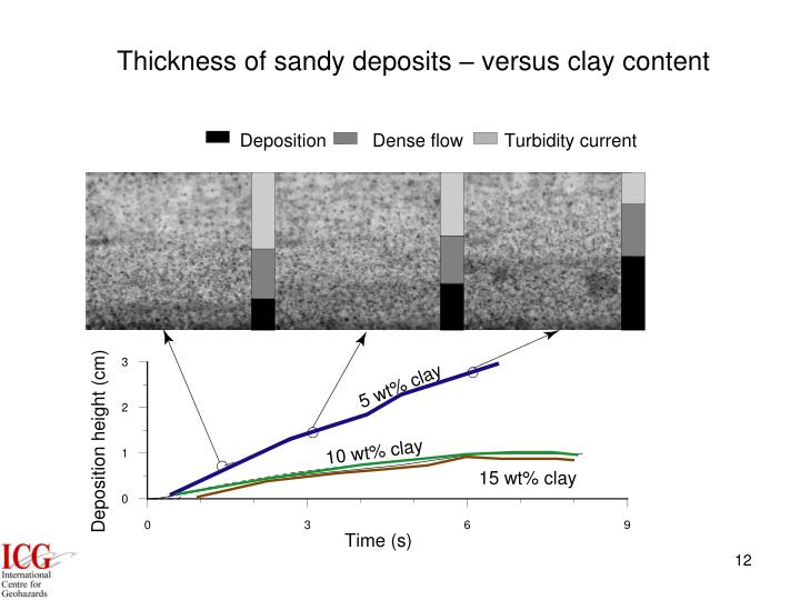 Thickness of sandy deposits – versus clay content