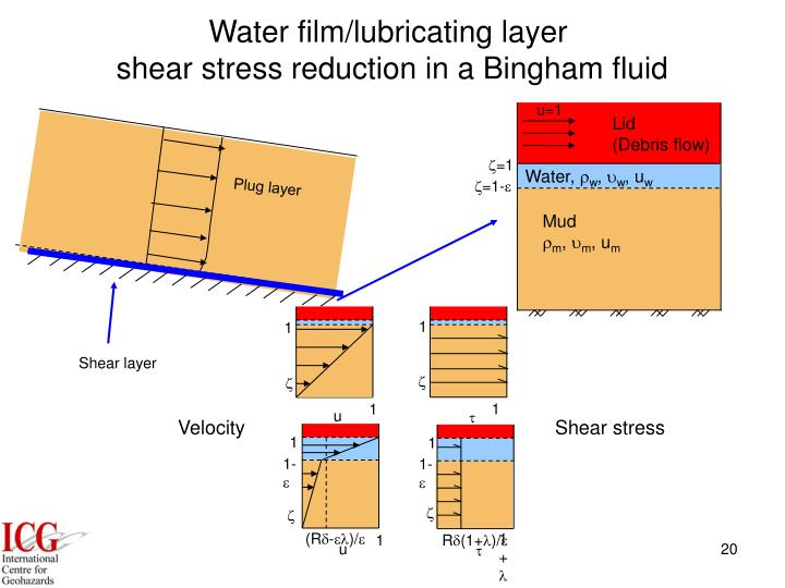 Water film/lubricating layer