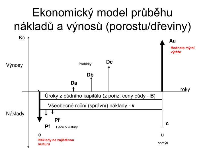 Ekonomický model průběhu nákladů a výnosů (porostu/dřeviny)