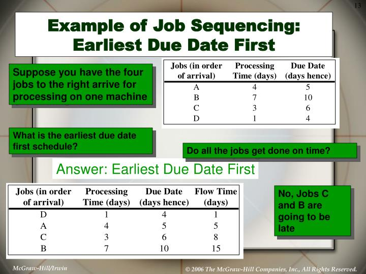 Answer: Earliest Due Date First