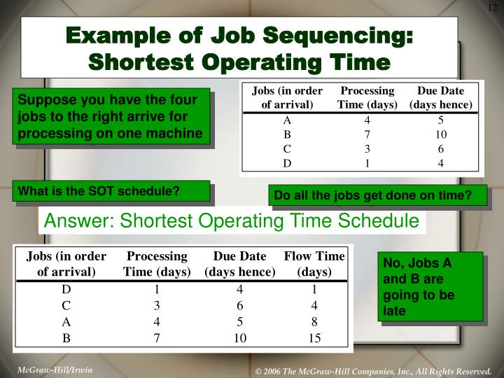 Answer: Shortest Operating Time Schedule