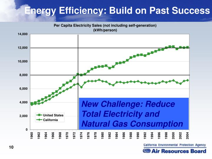 Energy Efficiency: Build on Past Success