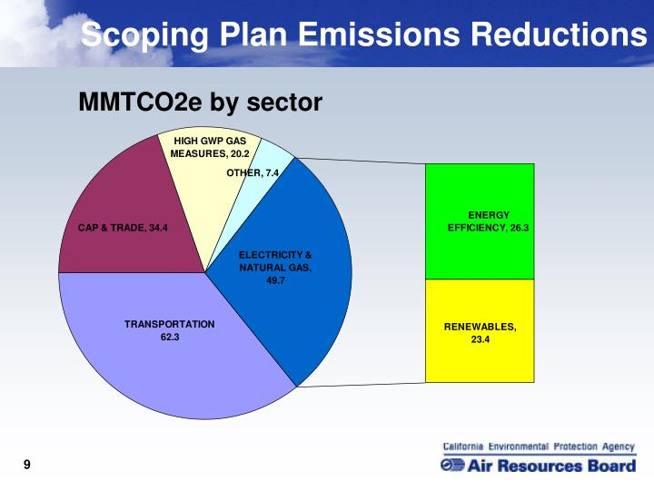 Scoping Plan Emissions Reductions