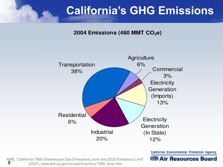California's GHG Emissions