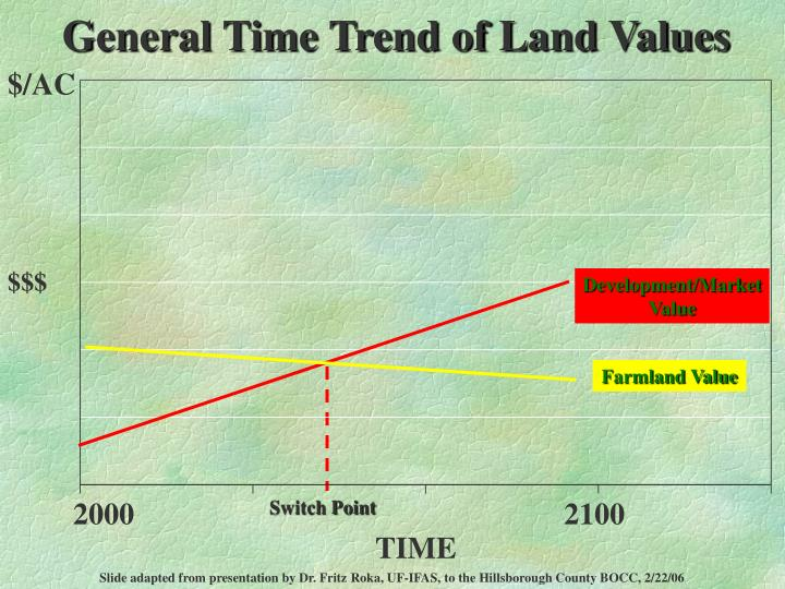 General Time Trend of Land Values