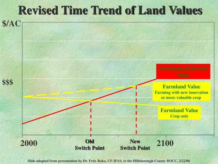 Revised Time Trend of Land Values