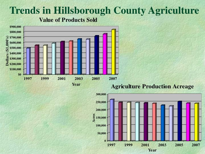 Trends in Hillsborough County Agriculture