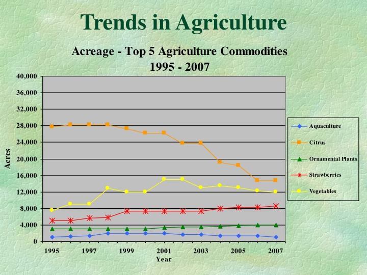 Trends in Agriculture