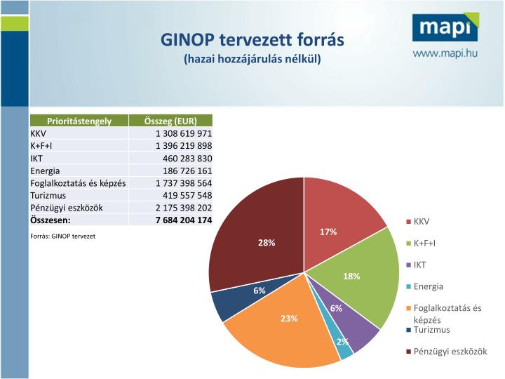 GINOP tervezett