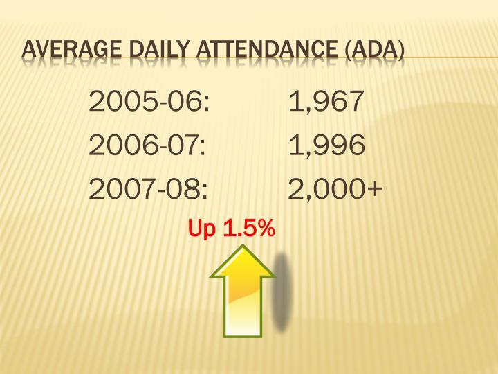 2005-06:1,967