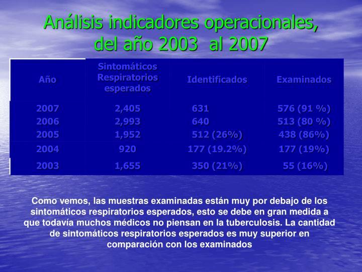 Análisis indicadores operacionales,