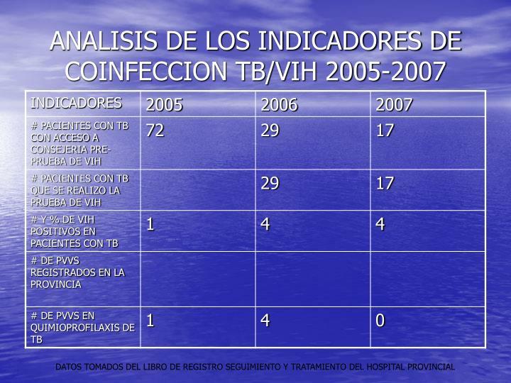 ANALISIS DE LOS INDICADORES DE COINFECCION TB/VIH 2005-2007
