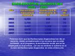 baciloscop as diagnostica 2003 2007