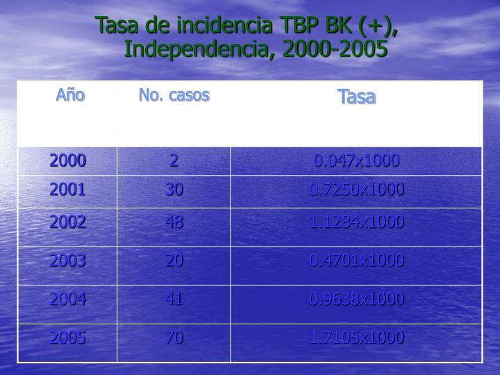 Tasa de incidencia TBP BK (+), Independencia, 2000-2005