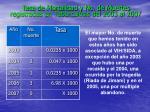 tasa de mortalidad y no de muertes registradas en tuberculosis del 2003 al 2007