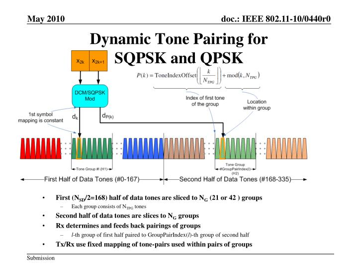 Dynamic Tone Pairing for