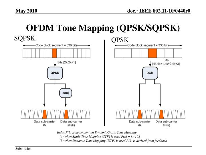 OFDM Tone Mapping (QPSK/SQPSK)