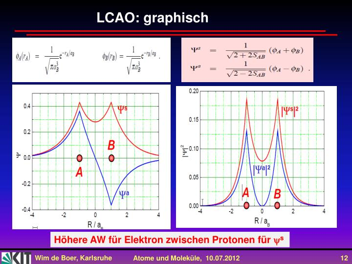 LCAO: graphisch
