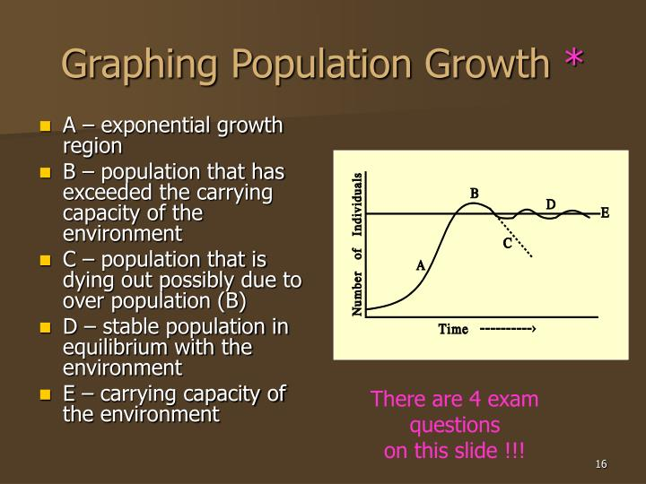 Graphing Population Growth