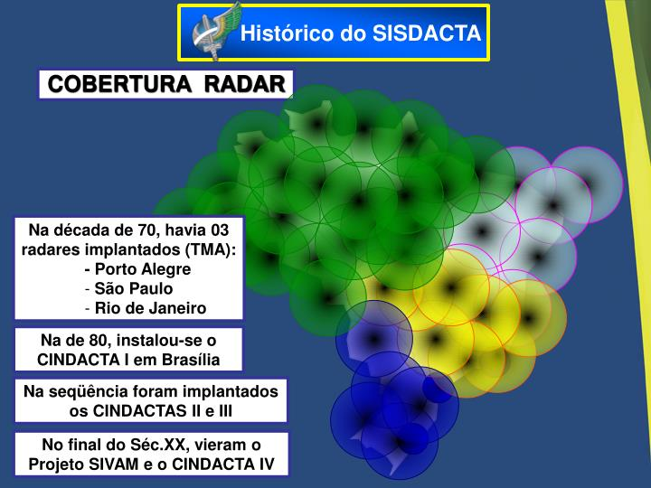 Histórico do SISDACTA
