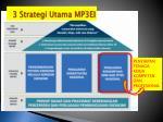 3 strategi utama mp3ei