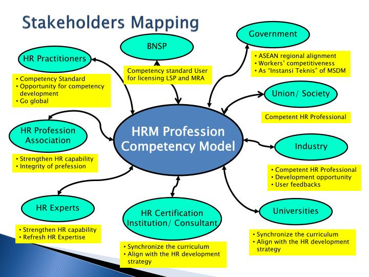 Stakeholders Mapping