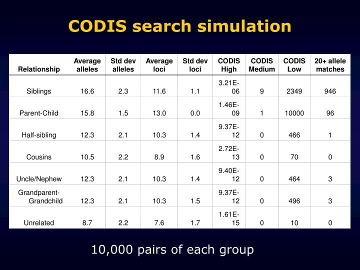 CODIS search simulation