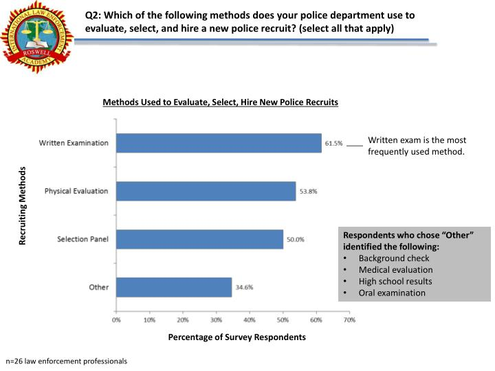 Q2: Which of the following methods does your police department use to evaluate, select, and hire a new police recruit? (select all that apply)