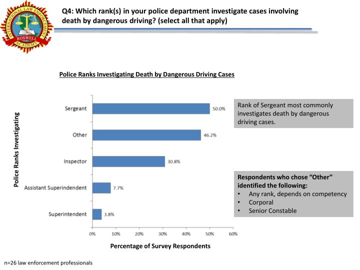 Q4: Which rank(s) in your police department investigate cases involving death by dangerous driving? (select all that apply)