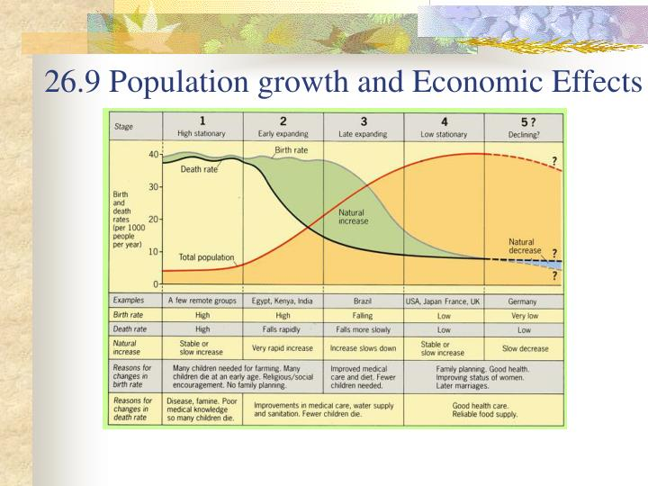 26.9 Population growth and Economic Effects