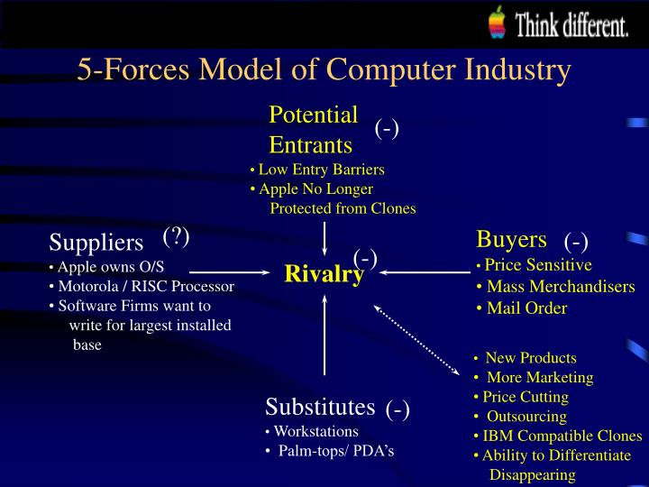 5-Forces Model of Computer Industry