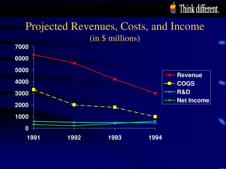 Projected Revenues, Costs, and Income