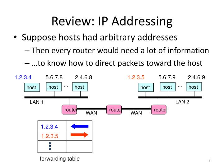 Review ip addressing