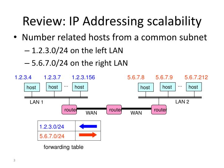 Review ip addressing scalability