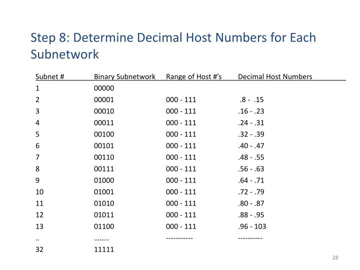 Step 8: Determine Decimal Host Numbers for Each