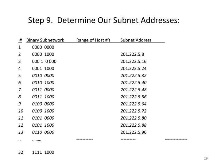 Step 9.  Determine Our Subnet Addresses: