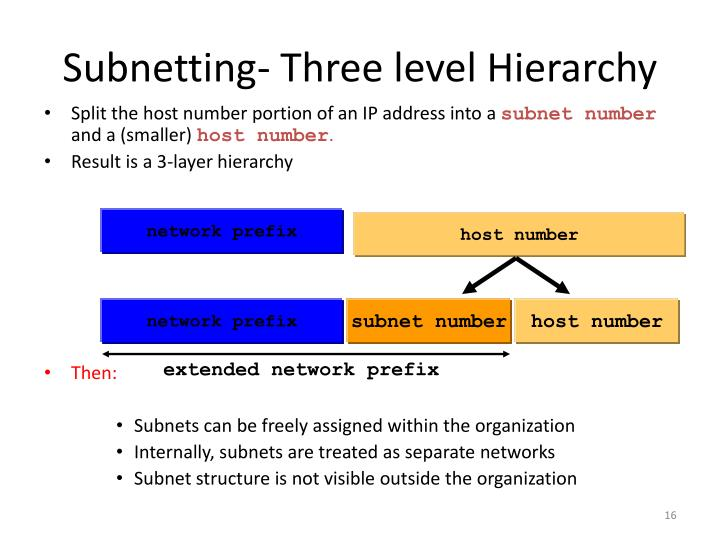 Subnetting- Three level Hierarchy