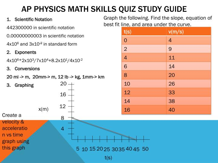 AP Physics Math Skills Quiz Study Guide