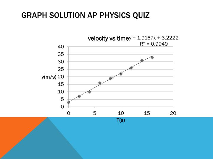 Graph Solution AP Physics Quiz