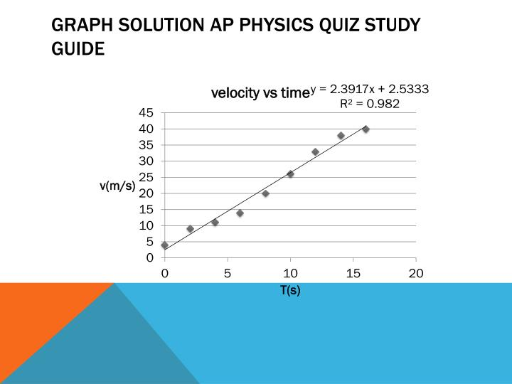 Graph Solution AP Physics Quiz Study Guide