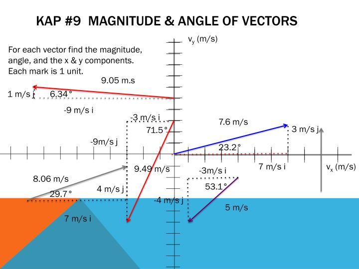 KAP #9  Magnitude & Angle of Vectors